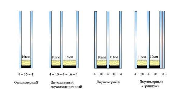 Разные формулы остекления оконных блоков.
