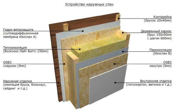 Решая, чем каркасную баню будет эффективнее всего утеплить, я бы остановился на панелях из минеральной ваты