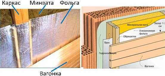 Утепление стен бани изнутри минватой