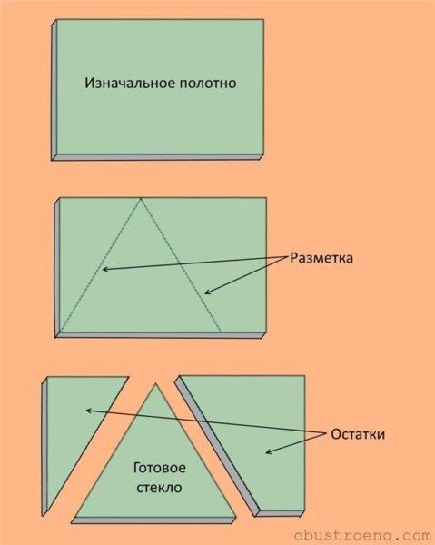 Схема, демонстрирующая наличие большого количества остатков стекла после окончания резки стеклянного полотна