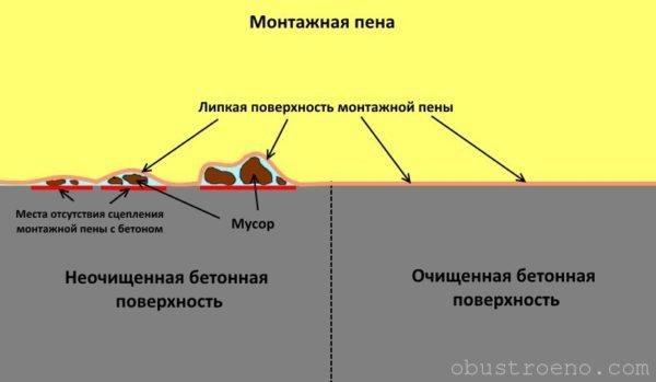 Схема, демонстрирующая проблемы попадания мусора между монтажной пеной и бетонной поверхностью