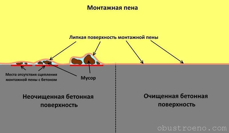 Гидроизоляция, пароизоляция при монт наливные полы cnjbvjcnm
