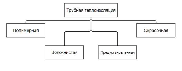 Схема, иллюстрирующая деление материалов на группы
