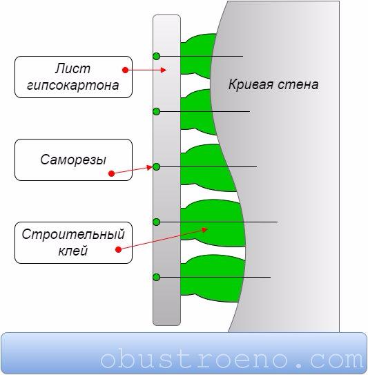 Схема монтажа на саморезы.