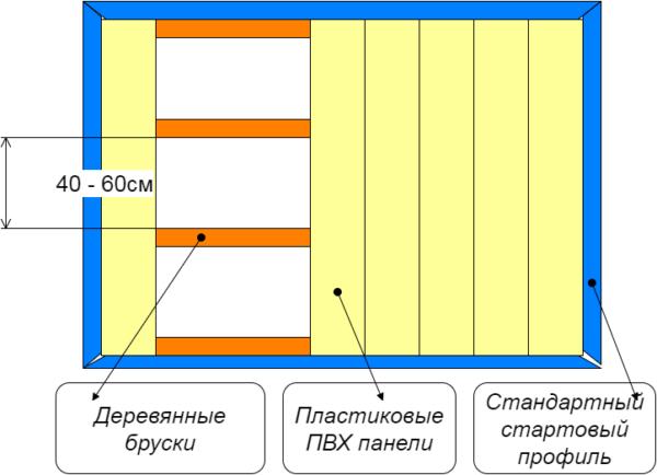 Схема монтажа планок на деревянный каркас.