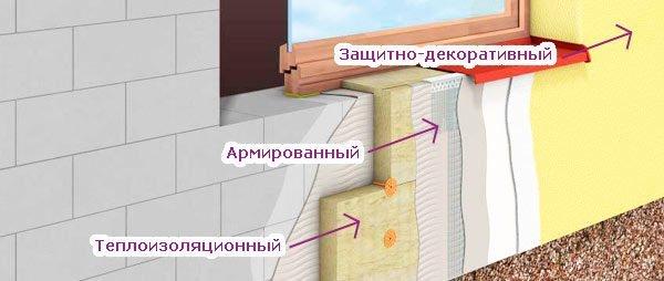 Схема наружного утепления стен по технологии «мокрый фасад»