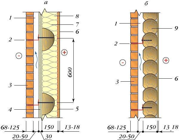 Схема облицовки сруба кирпичом