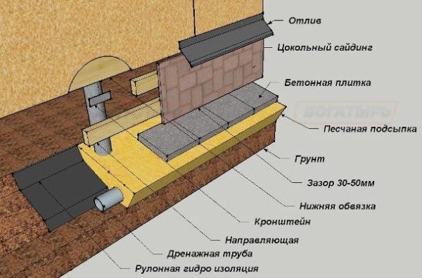 Схема обустройства цоколя свайного фундамента