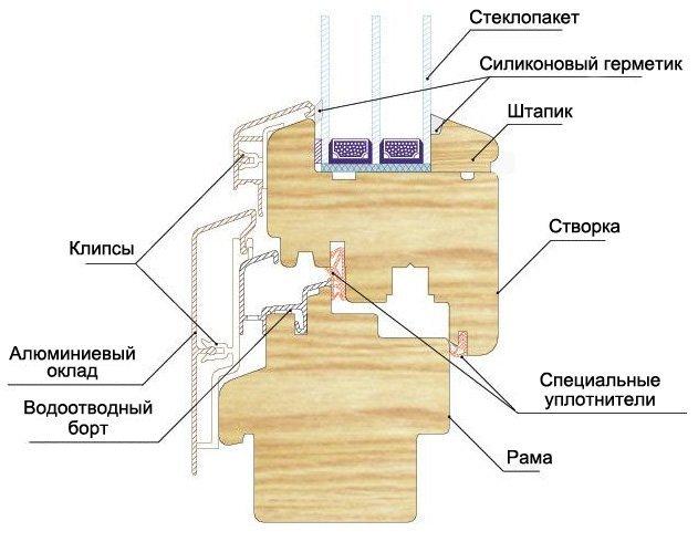 Своими руками деревянные окна