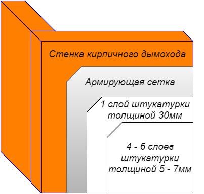 Схема оштукатуривания кирпичной трубы.