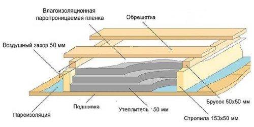 Схема пароизолированного утепляющего пирога межэтажного перекрытия.