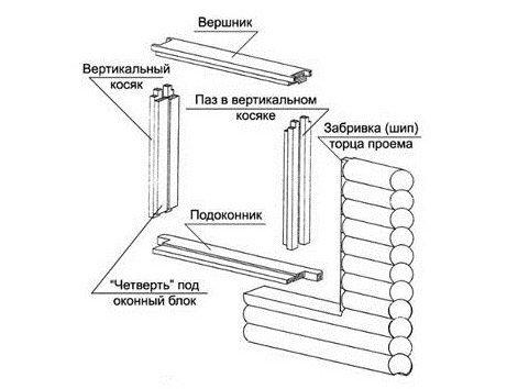 Схема по которой собирается обсада оконных проемов в деревянном доме