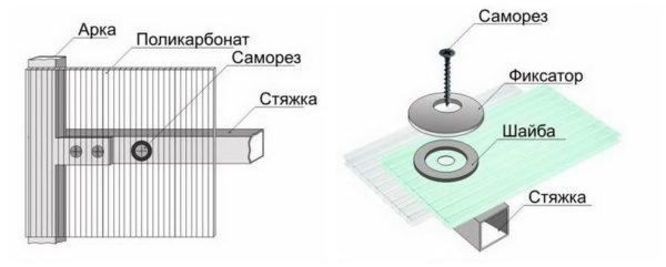 Схема правильной фиксации поликарбонатных лисов с помощью саморезов, оснащенных термошайбами
