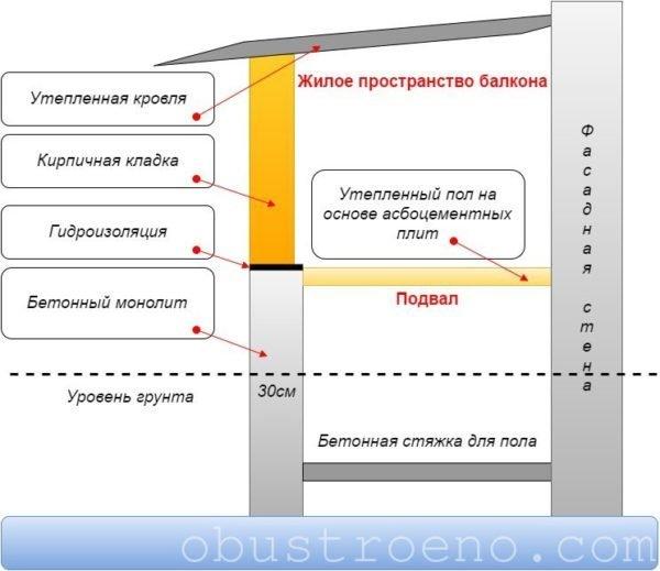 Схема пристройка капитального балкона с подвалом, вид сбоку.