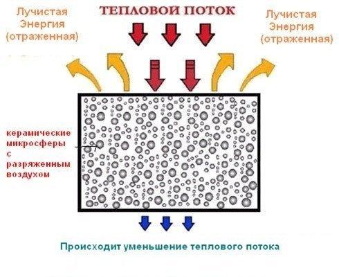 Схема работы теплоизоляционной краски.