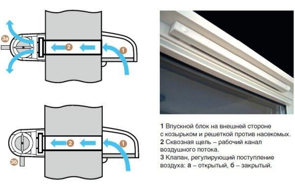 Схема работы вентиляционного клапана.