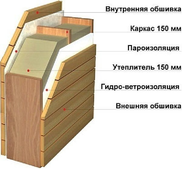 Схема расположения слоев утепления в каркасной стене.