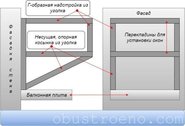 Схема расширения балкона за счет подоконника.