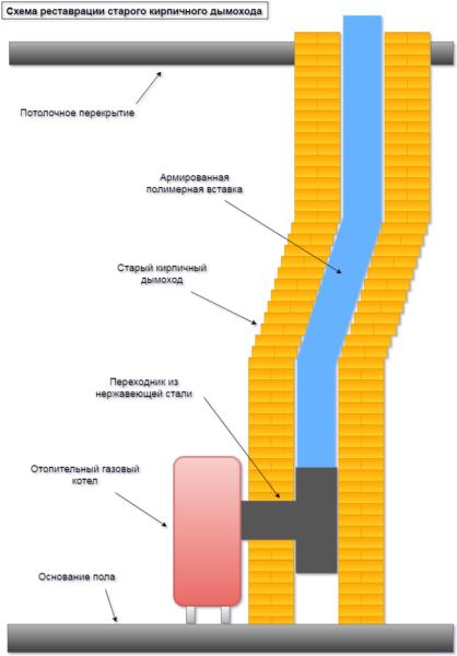 Схема реставрации старого дымового канала с использованием армированной полимерной вставки«Furan Flex».