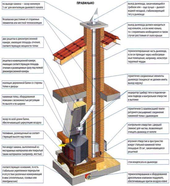 Схема современного печного дымохода.