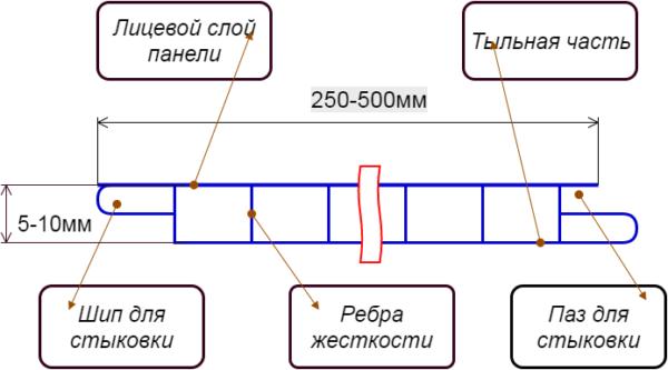 Схема стандартной ПВХ панели.