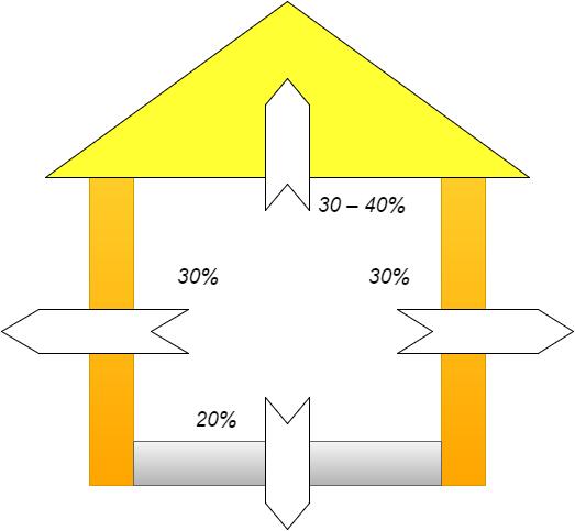 Схема теплопотерь в доме.