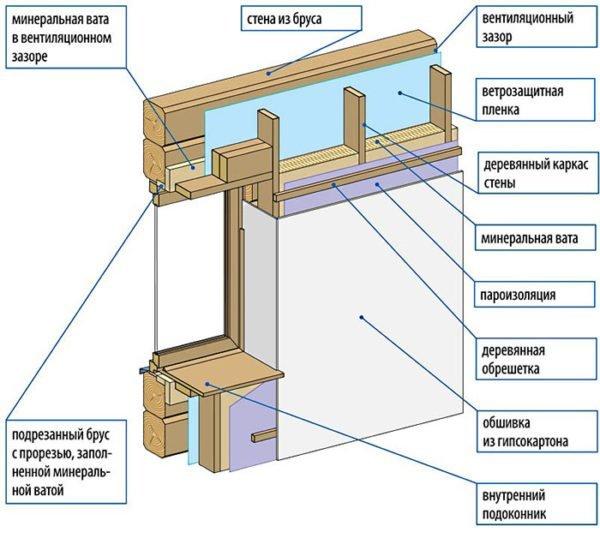 Схема устройства каркаса с вентиляционным зазором