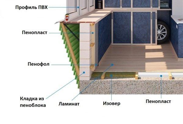 Схема утепления балконного пола.