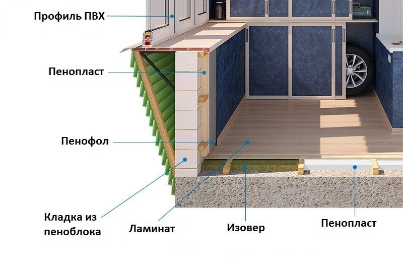 Утепляем пол на балконе своими руками пеноплексом