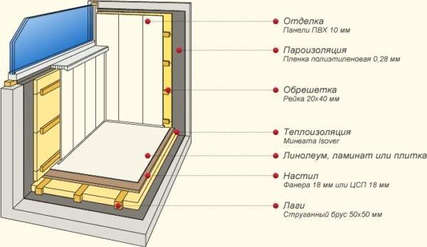 Схема утепления и внутренней отделки балкона.