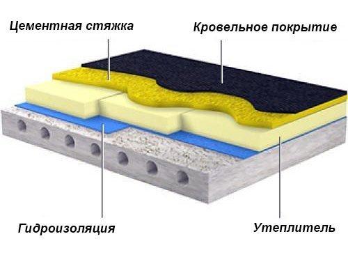 Схема утепления плоской крыши с использованием бетонной стяжки