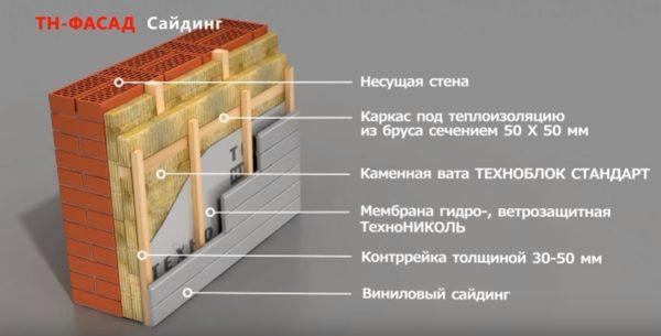 Схема утепления по методу ТехноНИКОЛЬ Фасад Сайдинг.