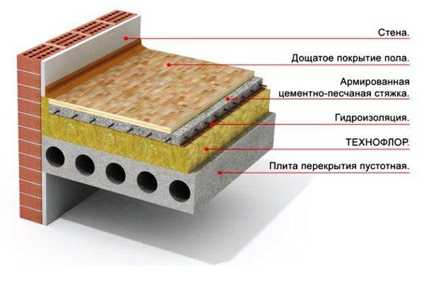 выбора термобелья гидроизоляция дощатого пола квартиры на первом этаже странно, выбирая