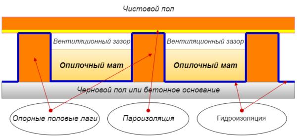 Схема утепления пола опилками.