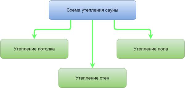 Схема утепления сауны.