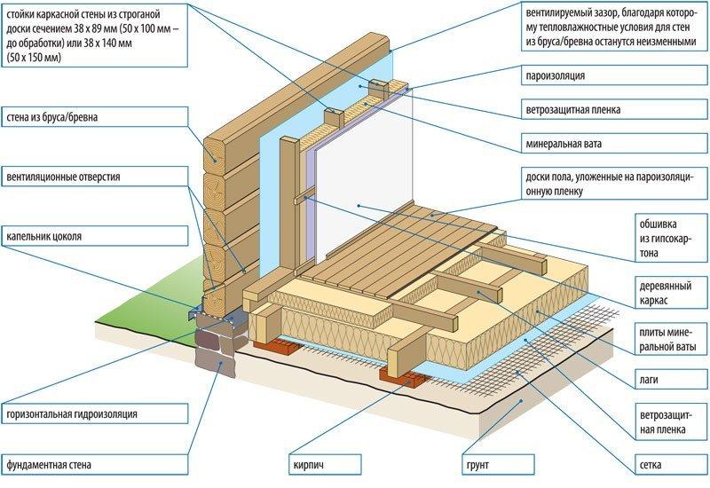 Наружное утепление деревянного дома своими руками
