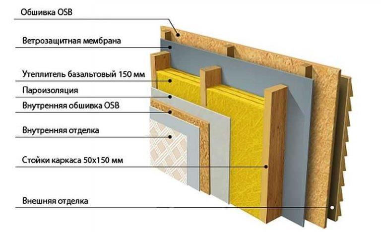 Утепление стен внутри дома своими руками пошаговая инструкция с