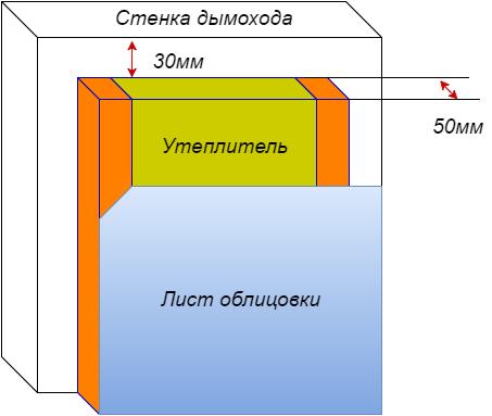 Схема утепляющего каркаса на деревянных брусках.