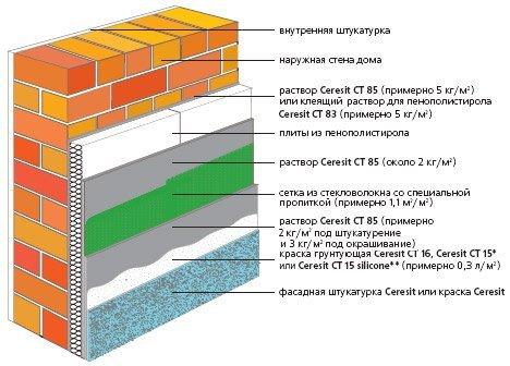 Схема утепляющего пирога.