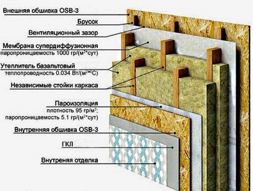 Схема внутреннего утепления щитового дома.