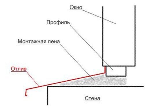 Схема заполнения зазора монтажной пеной.