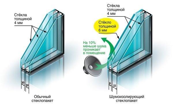 Шумозащитный стеклопакет. Обратите внимание на толщину стекол и дистанционных рамок.