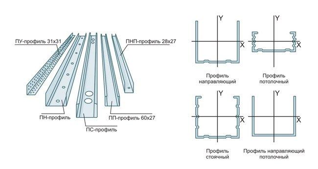 Изготовление профиля для гипсокартона