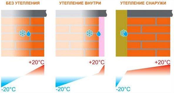 Смещение точки росы при разном расположении теплоизоляции