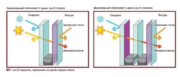 Справа - лидер среди стеклопакетов по тепловой эффективности, справа - его бюджетный вариант для теплых регионов.