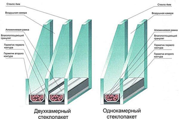 Сравнение конструкций двух стеклопакетов
