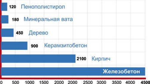 Сравнение теплопроводности пенополистирола с другими утеплителями.