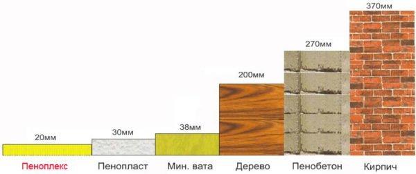 Сравнительная мощность материалов по теплопроводности