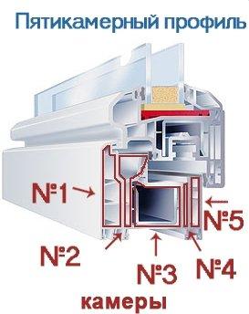Структура пятикамерного оконного профиля.