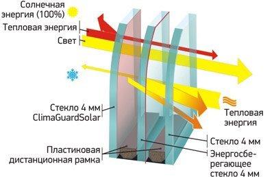 Светозащитные и энергосберегающие стекла часто объединяются в одном стеклопакете.